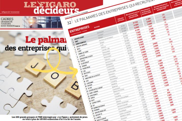 Phone Régie 13 ème du Palmarès 2019 du Figaro !