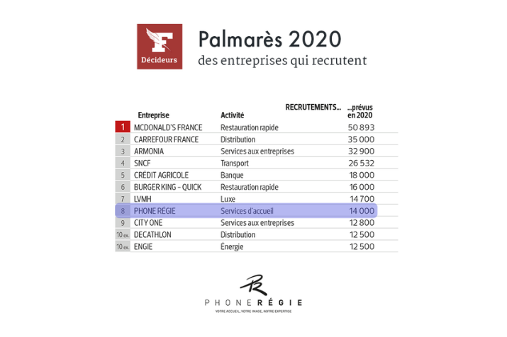 Phone Régie 8th in the 2020 Figaro Awards!